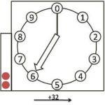 Addizioni in base 10 con una struttura ciclica