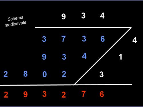 Antichi schemi di moltiplicazione
