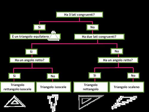 Qualcosa sui triangoli, per la 4^ SD