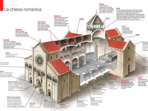 L'arte romanica in Sardegna  (Classe Quinta)
