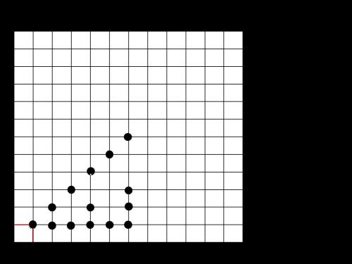 Eratostene, il suo crivello e i Numeri Primi, per la 4^SD
